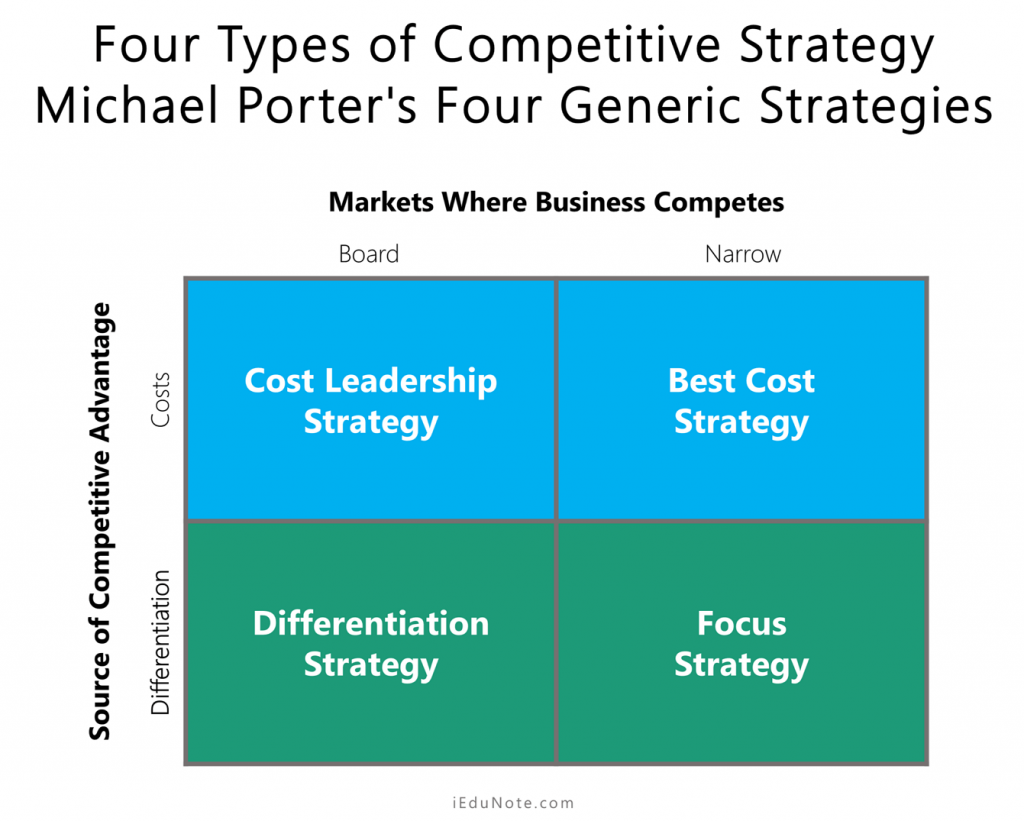4 types of competitive strategy