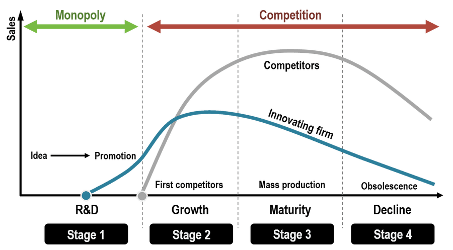 product live cycle